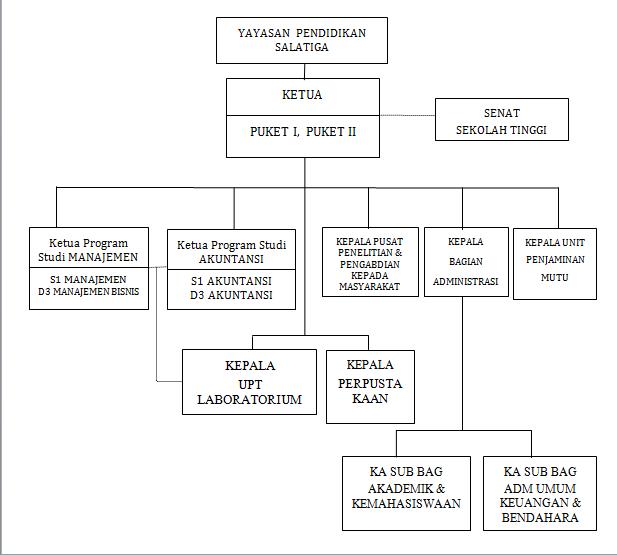 Struktur Organisasi Sekolah Tinggi Ilmu Ekonomi Ama Salatiga