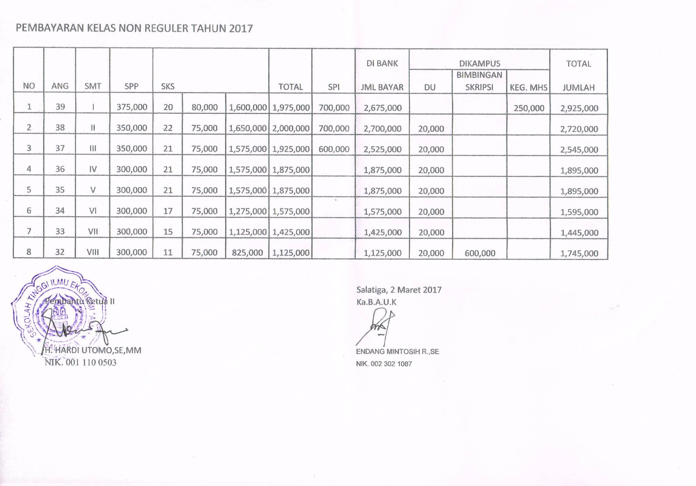 Rincian Biaya Kuliah kelas NonReguler tahun 2017